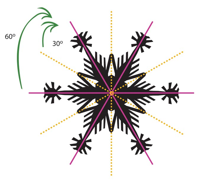 snow-flake-diagram